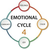 Emotional Literacy Cycle (1)